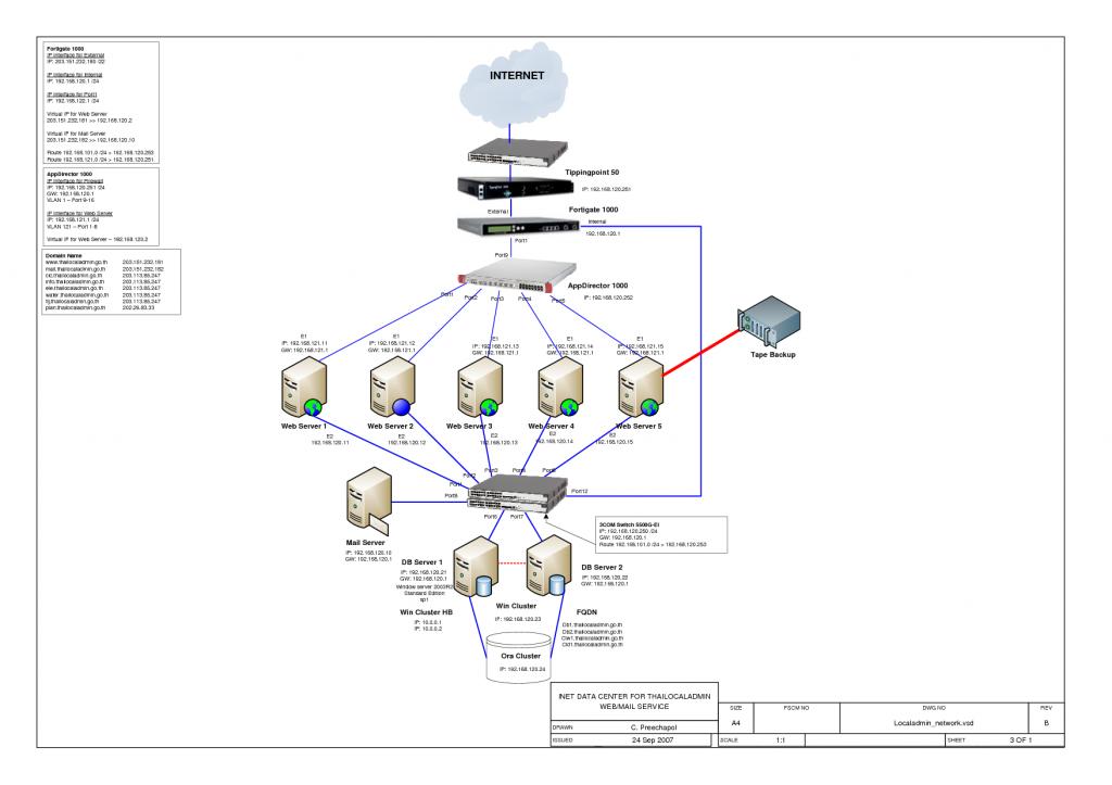 visio network diagram template