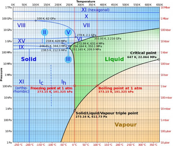 water phase diagram english units
