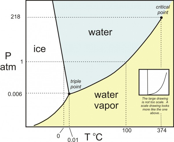 water phase diagram explanation