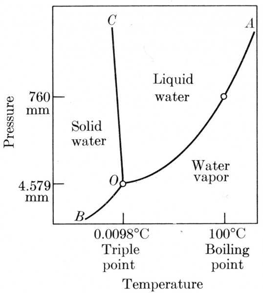 water phase diagram lab