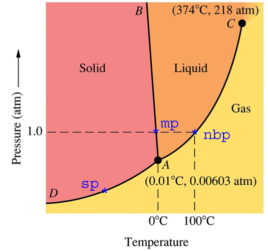 water phase diagram lesson