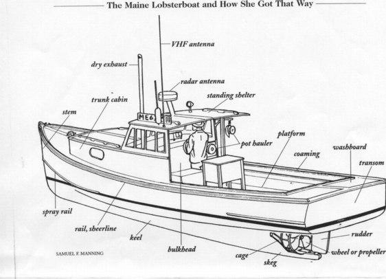 boat diagram port starboard