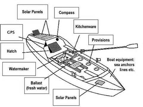 boat diagrams for kids