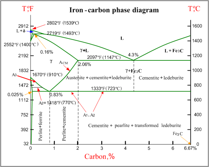 co2 phase diagram 1