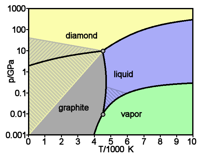 co2 phase diagram 271 atm