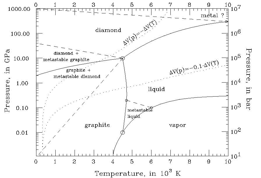co2 phase diagram calculator