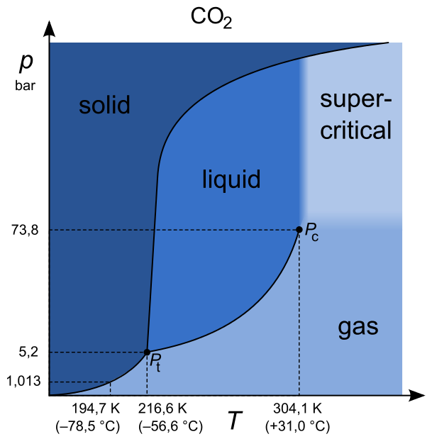 co2 phase diagram data