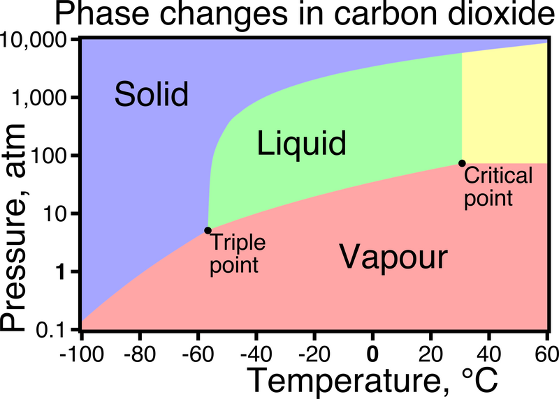 co2 phase diagram psi