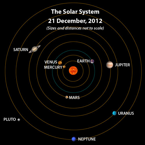 diagram of the solar system for labeling