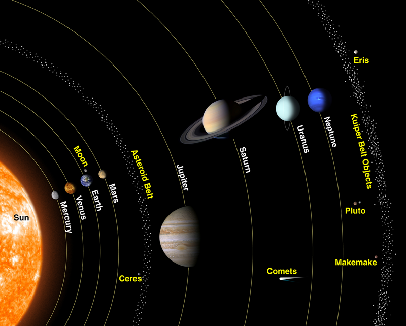 diagram of the solar system planets