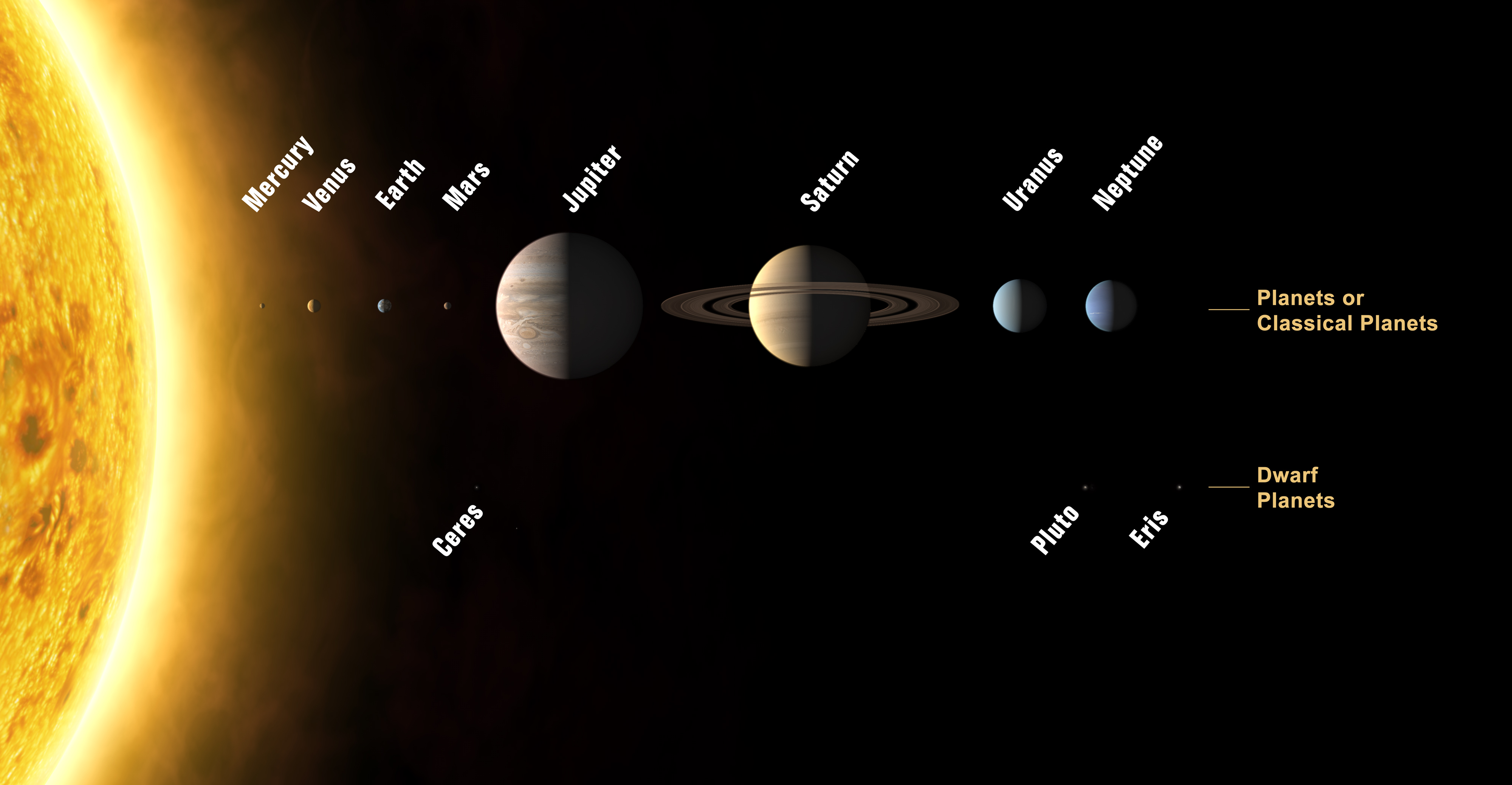 This annotated image shows an artist's impression of the Solar System