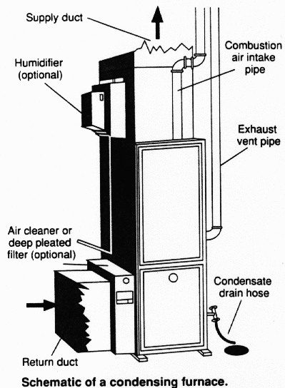 furnace diagram pictures of 90 percent