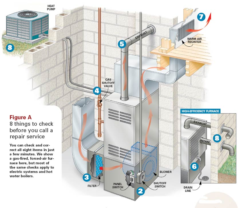 furnace diagrams for free