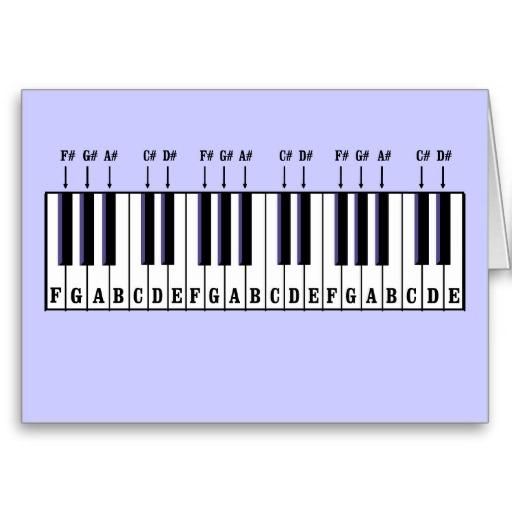 piano diagram keys