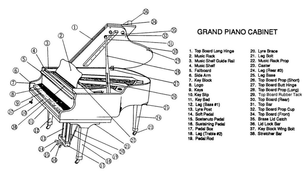 piano diagram notes
