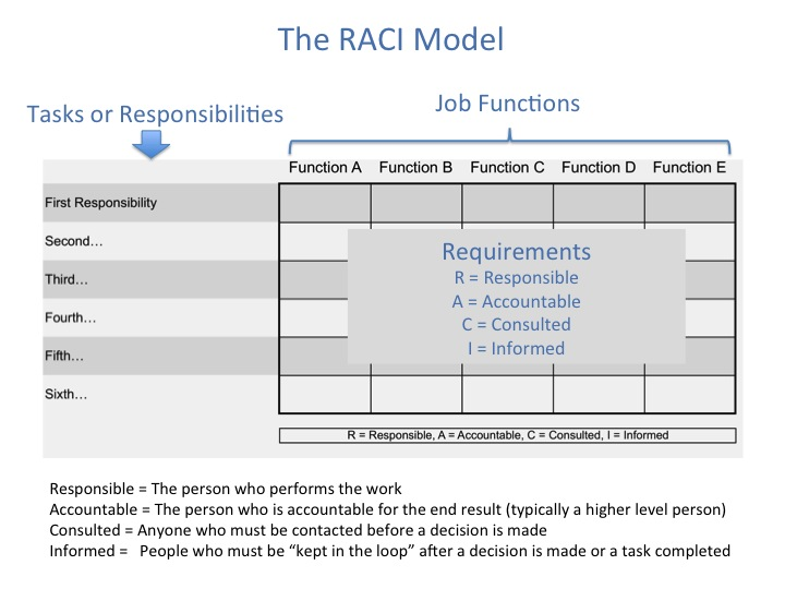 raci diagram definitions