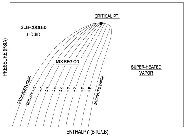 enthalpy diagram air