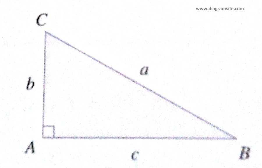 Pythagorean Theorem Basic Diagrams