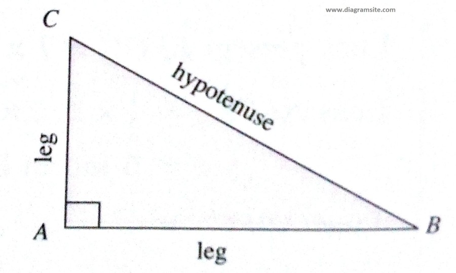 Pythagorean Theorem Diagrams Triangular