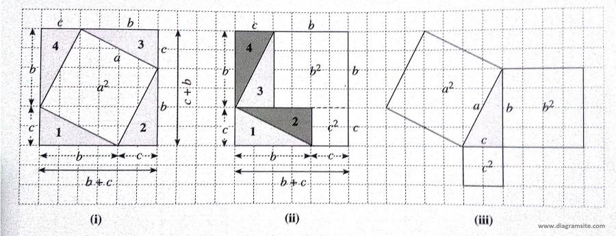 Pythagorean Theorem Proof Diagrams